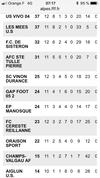 Classement D1 au 29 janvier - FC CERESTE REILLANNE
