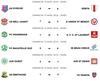 Régionale 2 - Poule A : Résultats Journée 3 - UNION SAINT BENOIT