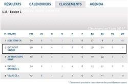 Classements - U15 / U13 Equipe 1 / U13 Equipe 2 - ENTENTE FOOT VEZERE
