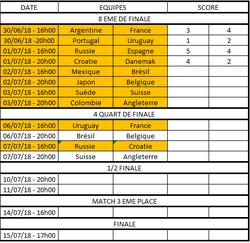 Tableau Final (en couleur les matchs sûrs et/ou terminés) - FOOTBALL CLUB DE LA COTE DES BLANCS