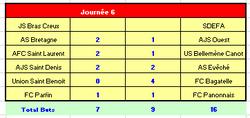 Résultats et Classement R2 Poule A après 6 journée - UNION SAINT BENOIT