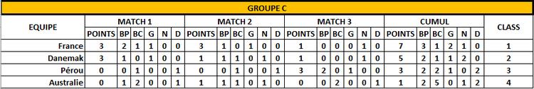 Classement Groupe C -3 ème jour - FOOTBALL CLUB DE LA COTE DES BLANCS