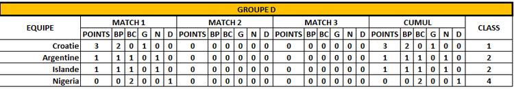 Classement Groupe D - 1er jour - FOOTBALL CLUB DE LA COTE DES BLANCS