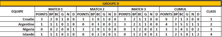 Classement Groupe D -3 ème jour - FOOTBALL CLUB DE LA COTE DES BLANCS
