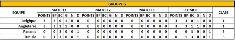 Classement Groupe G - 1er jour - FOOTBALL CLUB DE LA COTE DES BLANCS