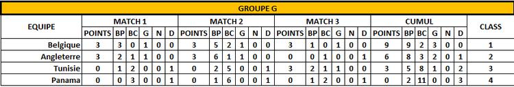 Classement Groupe G -3 ème jour - FOOTBALL CLUB DE LA COTE DES BLANCS