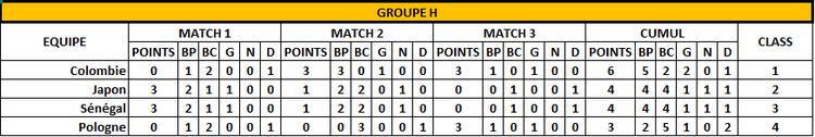 Classement Groupe H -3 ème jour - FOOTBALL CLUB DE LA COTE DES BLANCS