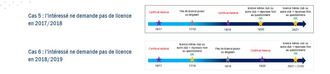 Réformes Licences-certif med 7.png