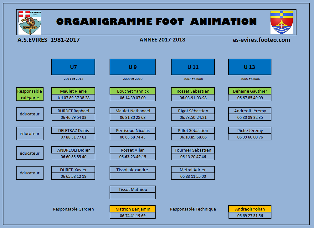 ORGANIGRAMME FOOT ANIMATION