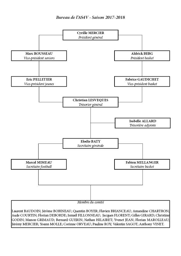 Bureau de l'AS4V saison 2017-2018