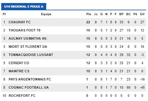 U16 - classement.jpg