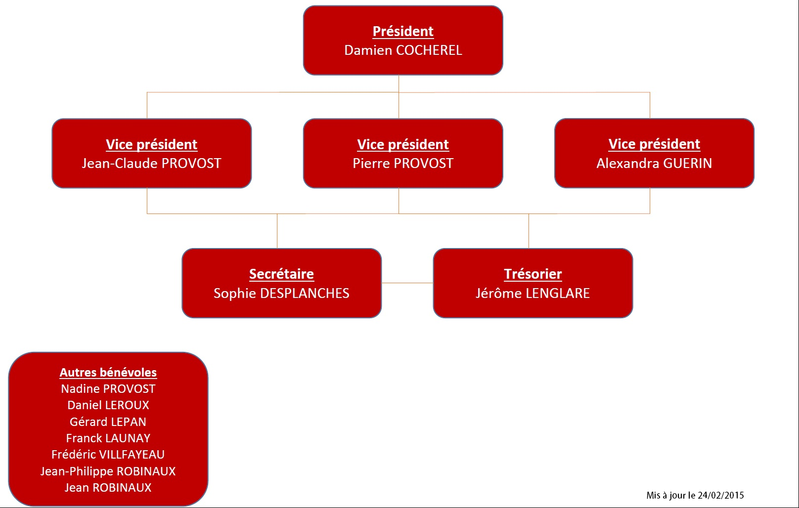Organigramme du CSPL