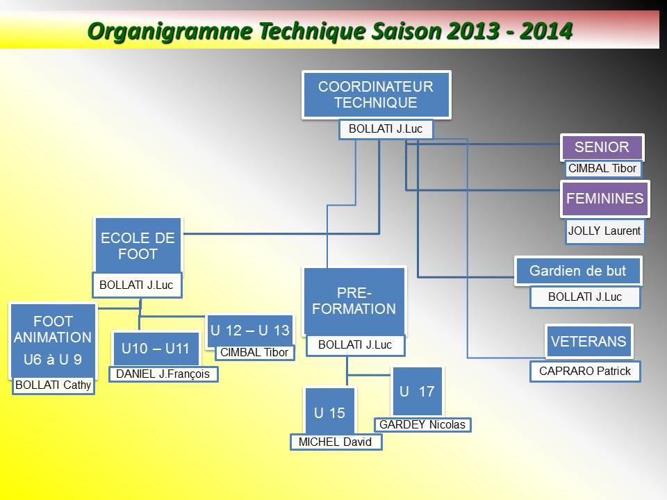 Modele organigramme club sportif document online for Organigramme online