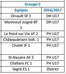 Groupe des U17 PH Ligue - MONTREUIL-JUIGNÉ BÉNÉ FOOTBALL
