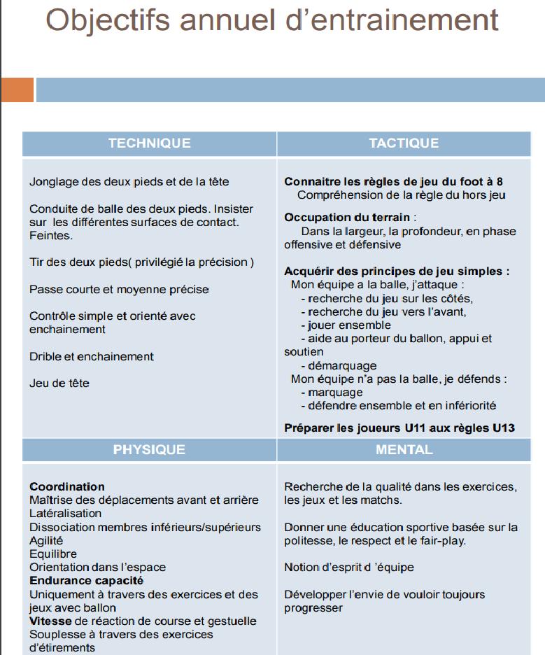 Objectif(s) annuelle U11-U10