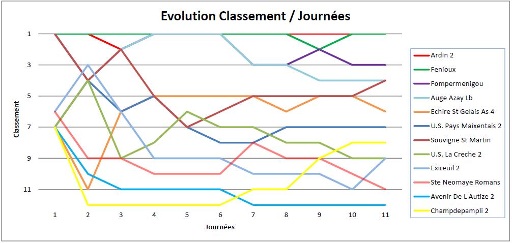 evolution du classement par journée