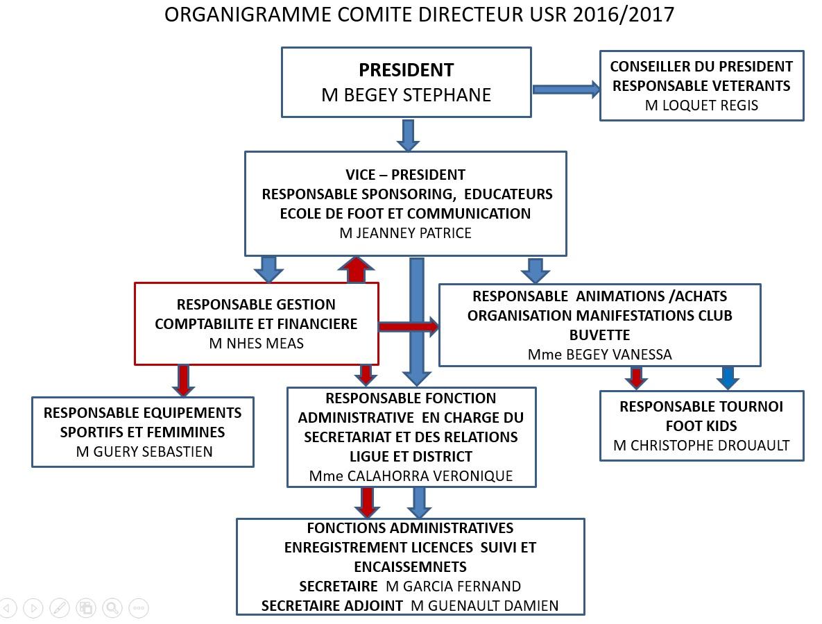 Organigramme de l'USR