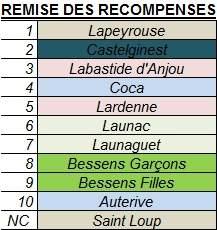 Tournoi 2018 - Veterans Saint Loup Cammas