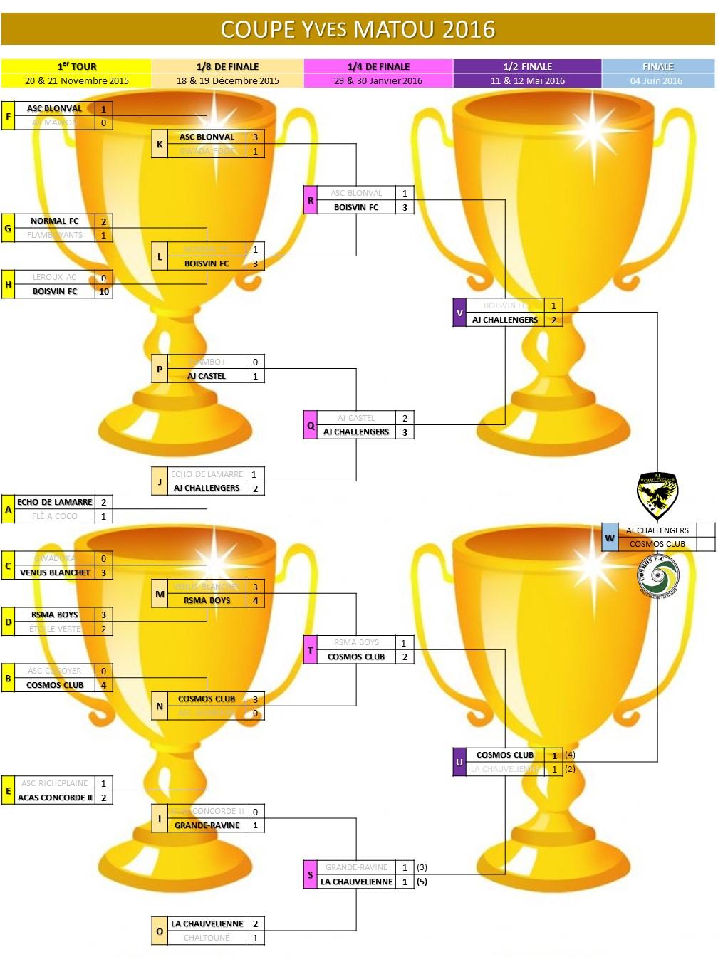 Tableau de la compétition