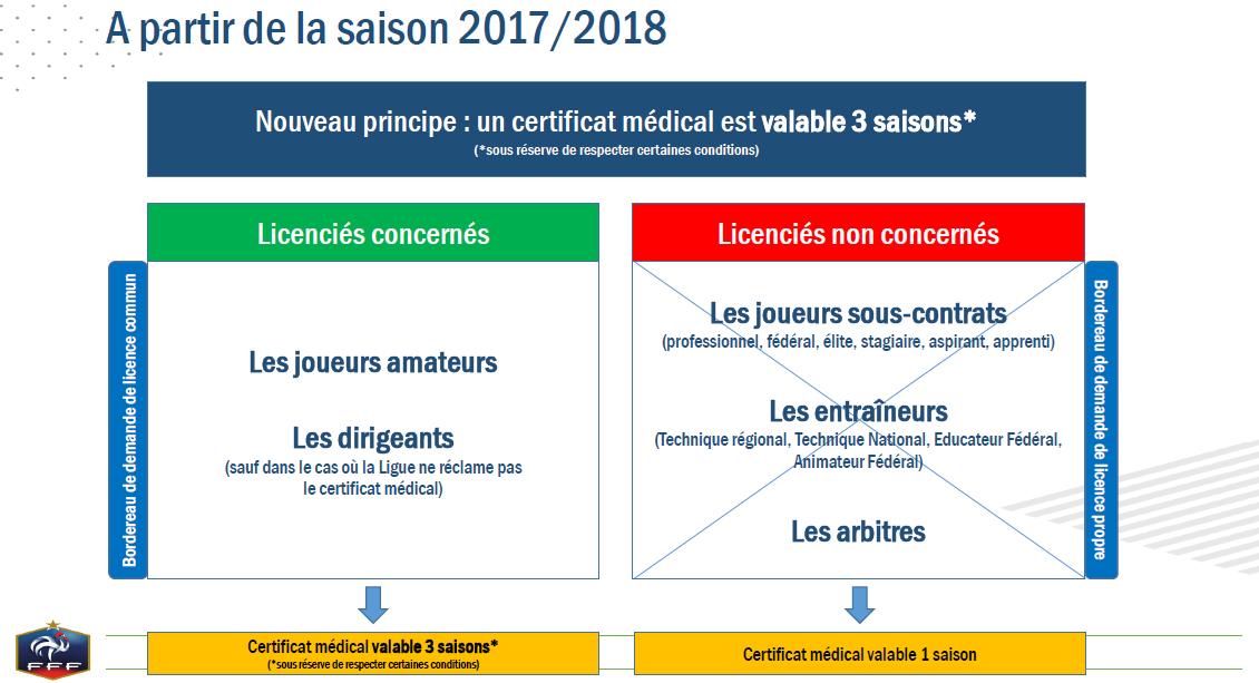 Réformes Licences-certif med 2.png