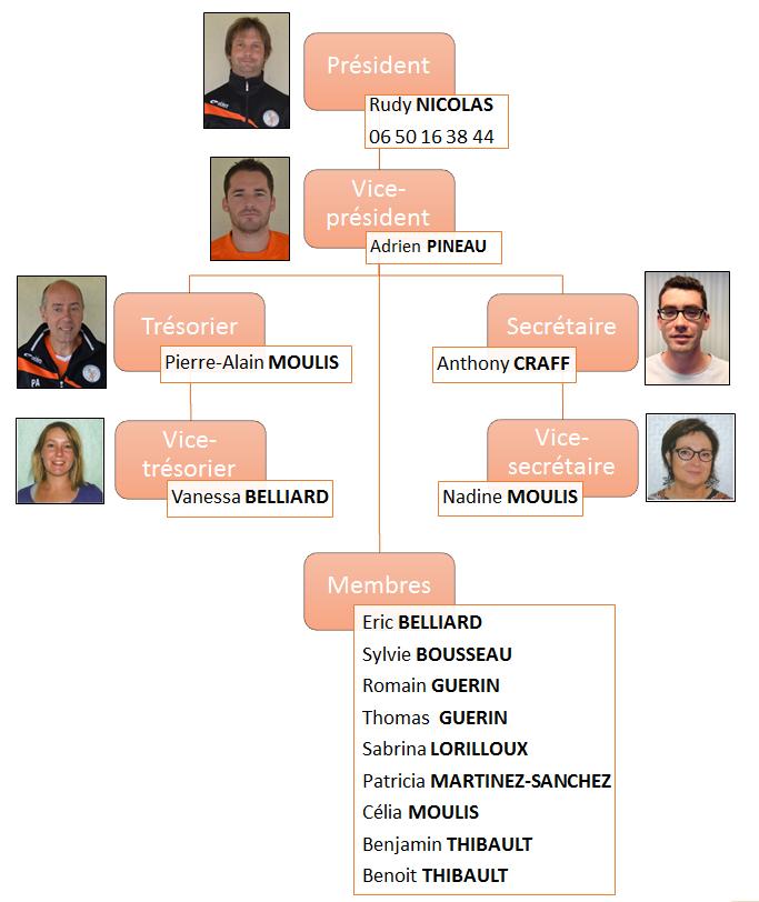 Organigramme du bureau pour la saison 2016 - 2017