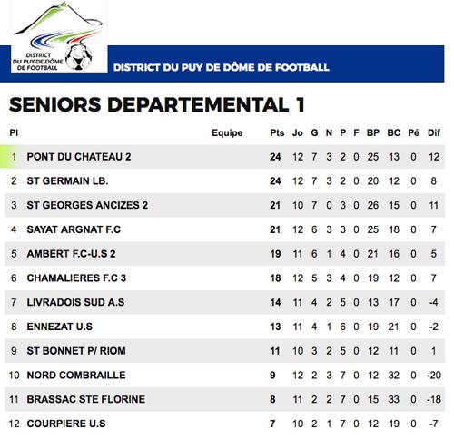 Seniors_B_Classement_D1_12J.png