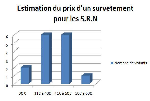 Prix potentiel des Survêtements des S.R.N