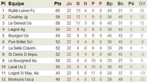classement Equipe A saison 2012/2013